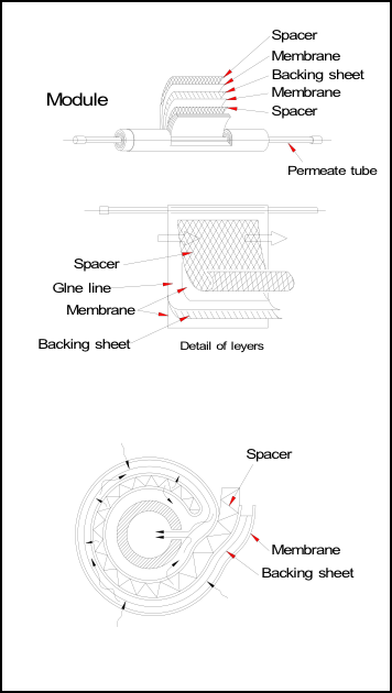 polysep_membrane_structure.png