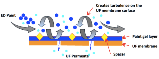 polysep_membrane_surface.png